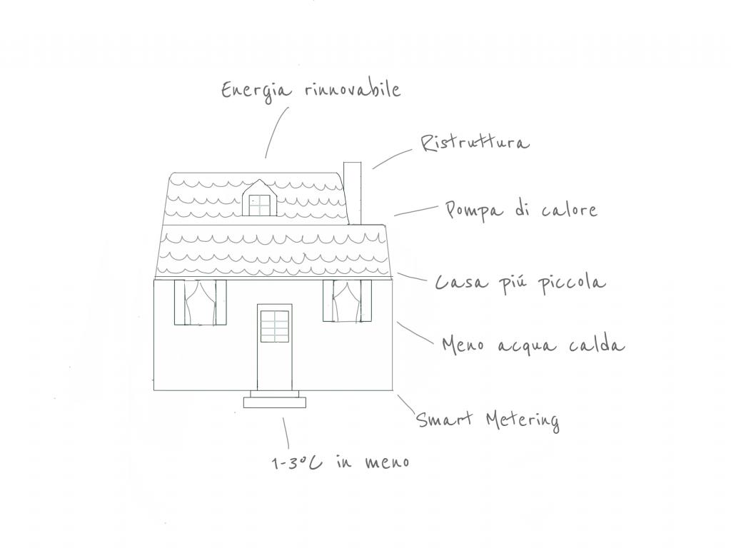 Scelte efficaci per una casa green